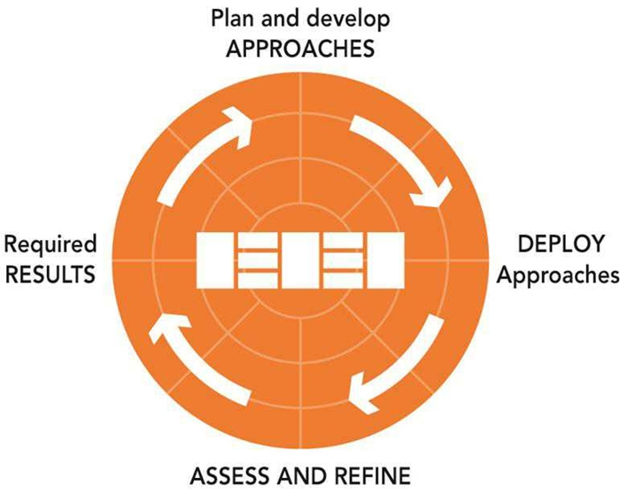 آموزش پیاده سازی EFQM